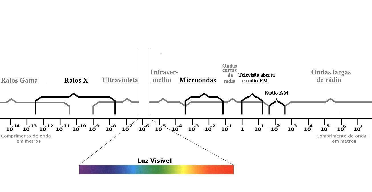 Espectro Eletromagnético e Cores Falsas