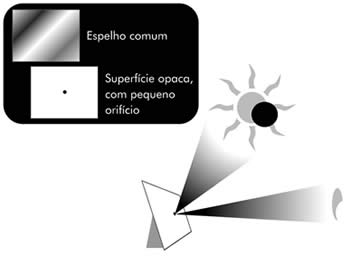 Esquema de observao do Sol e de eclipses solares.