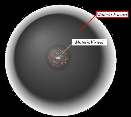 Representação da distribuição de matéria escura ao redor de uma galáxia. A matéria escura é, na verdade, invisível.