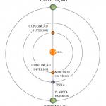 Escala do Sistema Solar