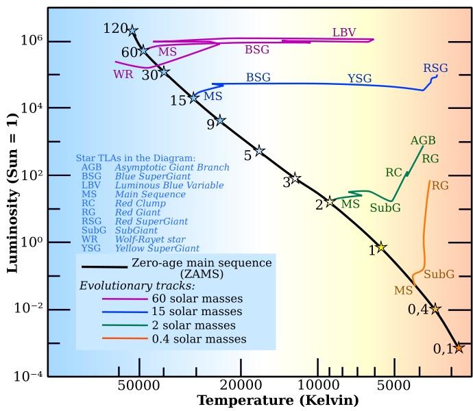 Esquema mostrando algumas das diferentes partes do diagrama de Hertzsprung–Russell. Fonte: