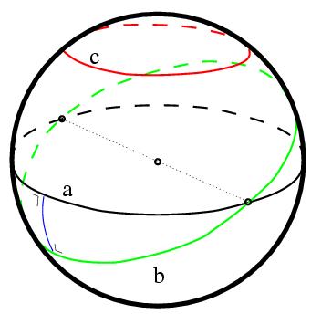 Apenas os círculos a e b definem círculos máximos nessa esfera.  A linha c define um círculo menor. (Fonte)