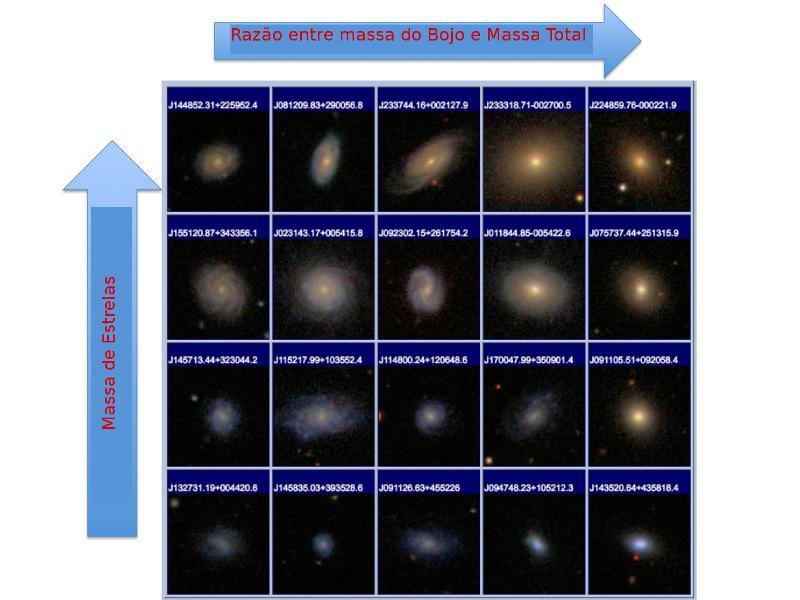 Poucas das 500 mil galáxias estudadas, ordenadas de baixo paa cima em ordem crescente de massa de suas estrelas e da esquerda para direita em ordem crescente de razão entre a massa do bojo e a massa total da galáxia (bulge-to-mass ratio).