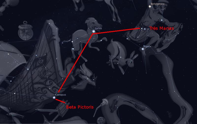 Como encontrar Beta Pictoris, na constelação de Pictor (Pintor): partindo das Três Marias, encontre Sirius, depois Canopus e você terá Beta Pictoris nas proximidades.