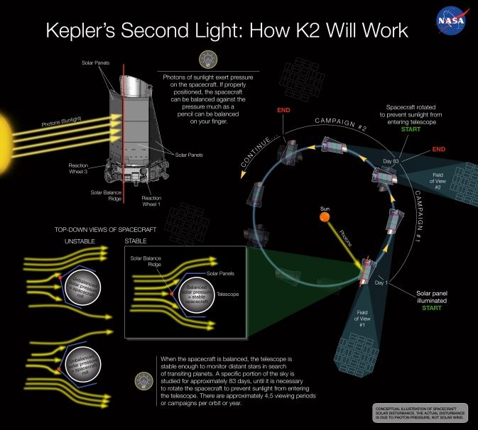 Orientação do telescópio espacial Kepler utilizando o vento solar (Crédito: NASA)