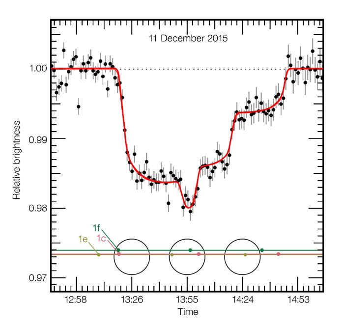 transito em TRAPPIST-1